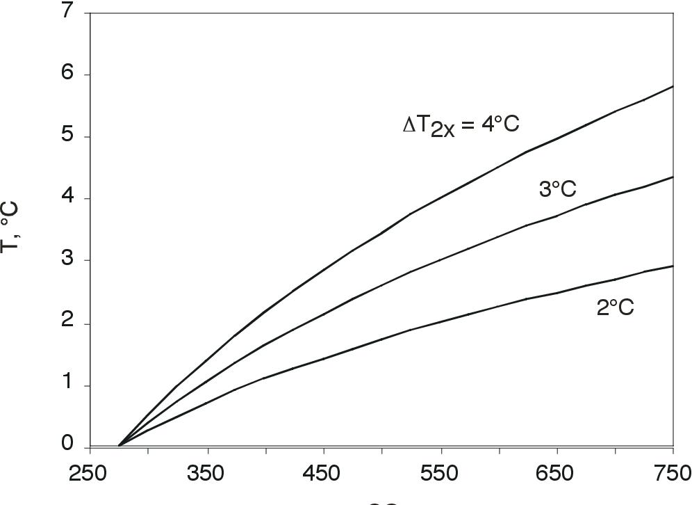 figure 3-7