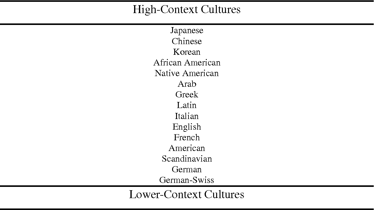 PDF] Understanding Different Cultural Patterns or