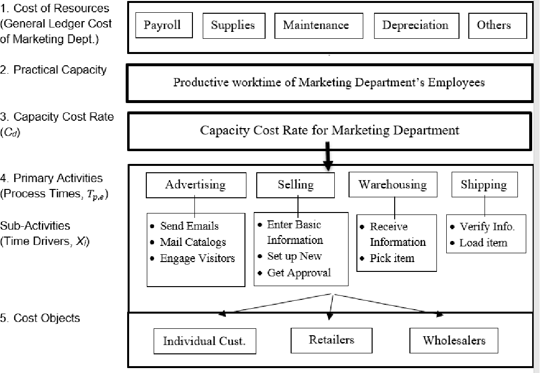 PDF] Time Driven Activity Based Costing Systems for Marketing ...
