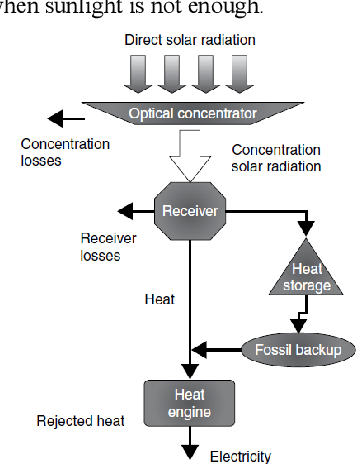 solar power plant flow diagram figure 2 from concentrating solar power technologies the desertec  figure 2 from concentrating solar power