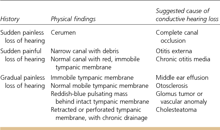 Table 2 From Differential Diagnosis And Treatment Of Hearing Loss Semantic Scholar