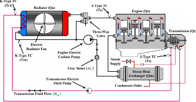 Figure 1 from A Smart Multiple-Loop Automotive Cooling System—Model,  Control, and Experimental Study | Semantic ScholarSemantic Scholar