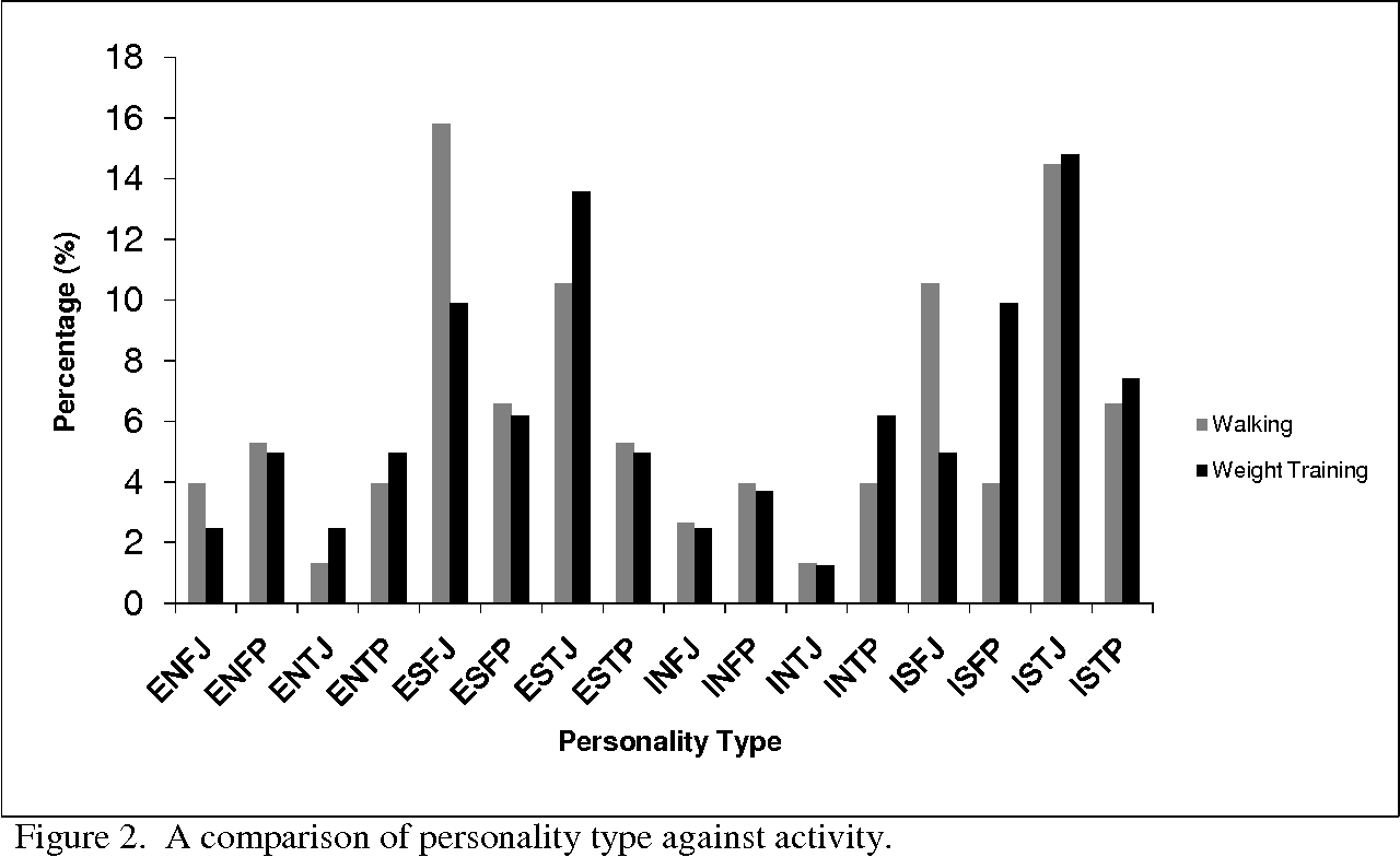 PDF] The relationship between gender , personality type