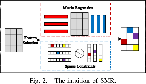 2D Feature Selection by Sparse Matrix Regression - Semantic