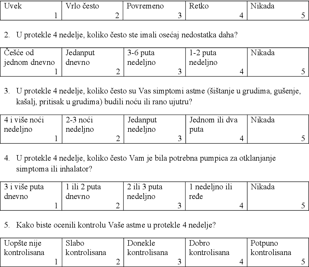 Pdf Validation Of The Serbian Version Of The Asthma Control Test Semantic Scholar