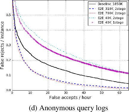 PDF] End-to-End Streaming Keyword Spotting - Semantic Scholar