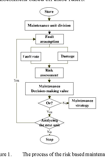 Optimal Preventive Maintenance Strategy Based on Risk