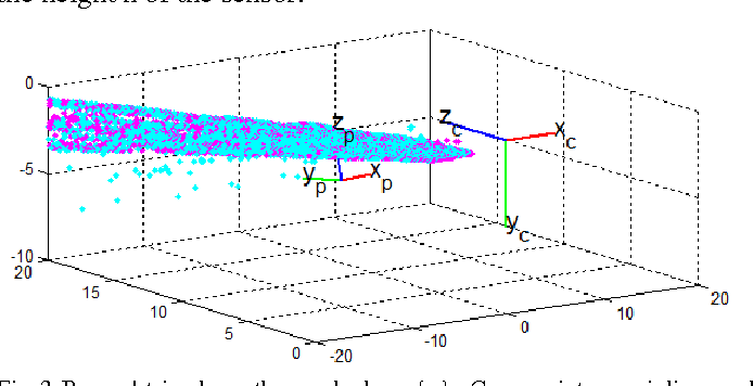 Fig. 3. Base obtained on the road plane {p}. Cyan points are inliers and magenta points are its projections on the plane.