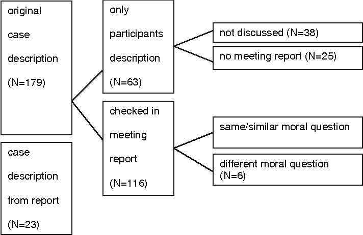 """Figure 1 from """"Here's My Dilemma""""  Moral Case Deliberation"""