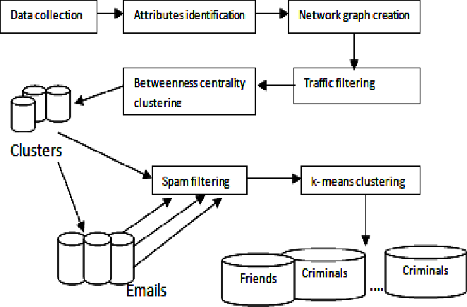 Figure 2 From Email Forensic Analysis Based On K Means Clustering Semantic Scholar