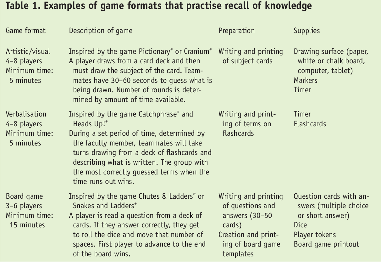 drawing games on paper Table 1 From Play Games And Score Points With Students