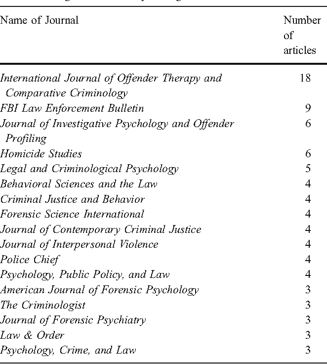 Advances in Offender Profiling: A Systematic Review of the