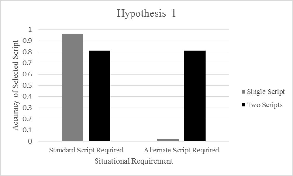 PDF] Cognitive Flexibility: Using Mental Simulation to