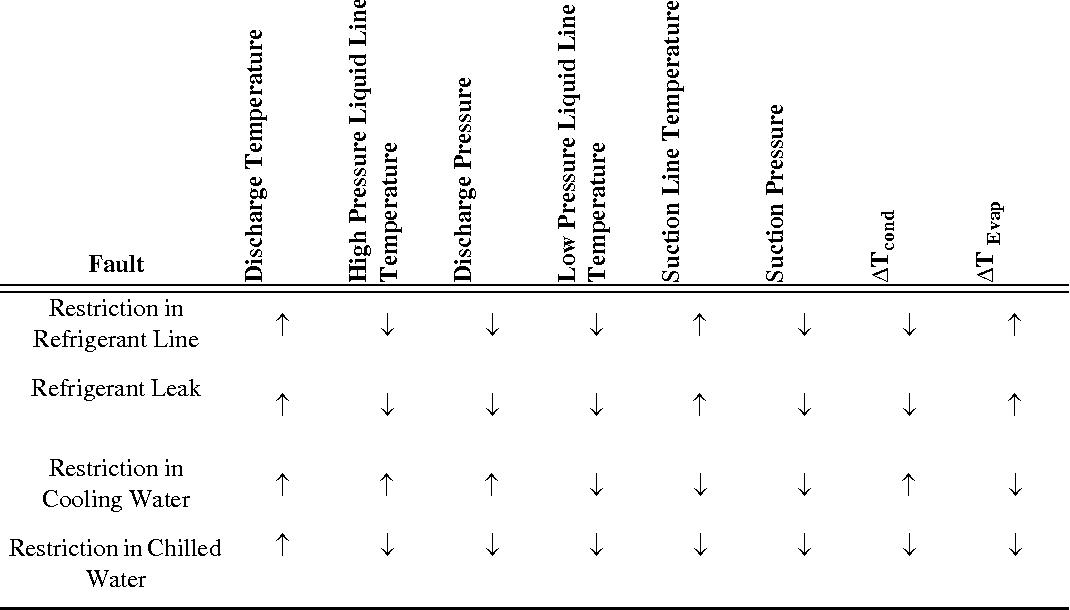 Methods for Fault Detection, Diagnostics, and Prognostics