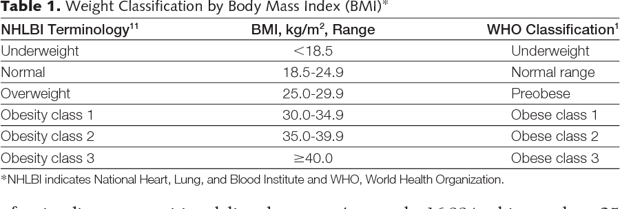 Table 1 From The Disease Burden Associated With Overweight And Obesity Semantic Scholar