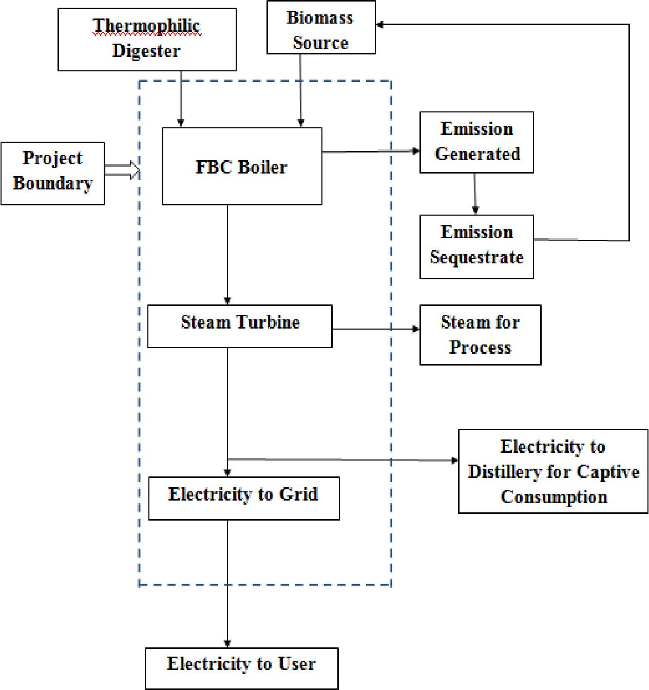PDF] Energy conservation in boiler  - Semantic Scholar
