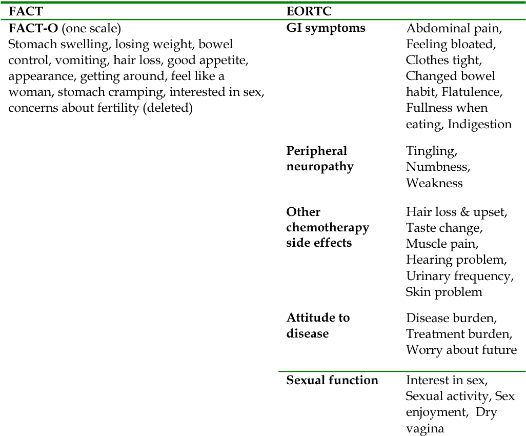 Pdf Quality Of Life Of Patients With Ovarian Cancer Semantic Scholar