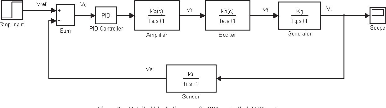 Figure 3 from Matlab/GUI based basic design principles of