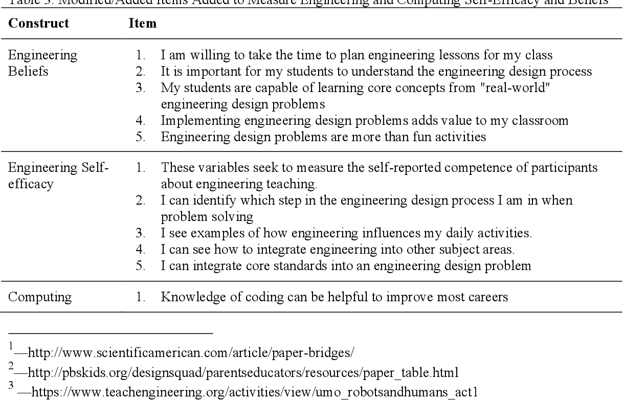 PDF] Computing and Engineering in Elementary School: The