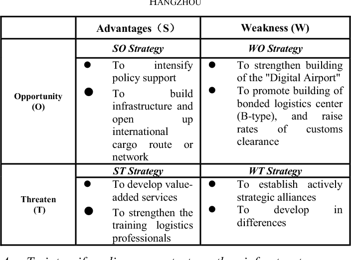 how to do swot analysis of a case study