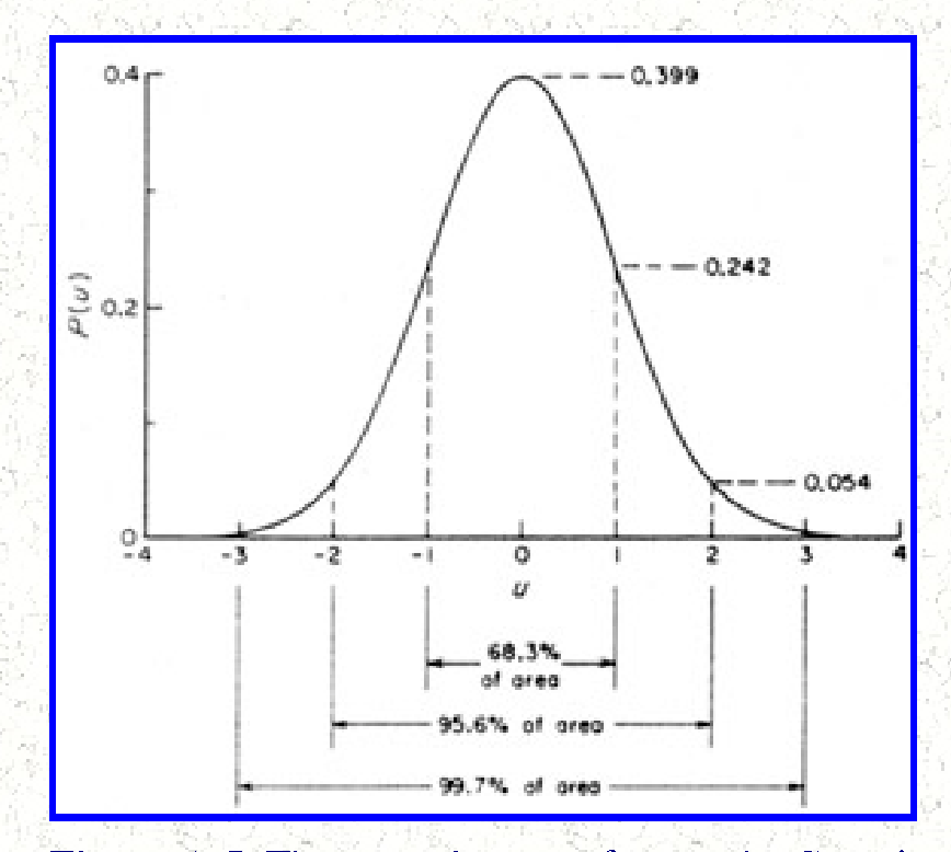 Figure A 5 from PROBABILITIES AND PROBABILITY DISTRIBUTIONS