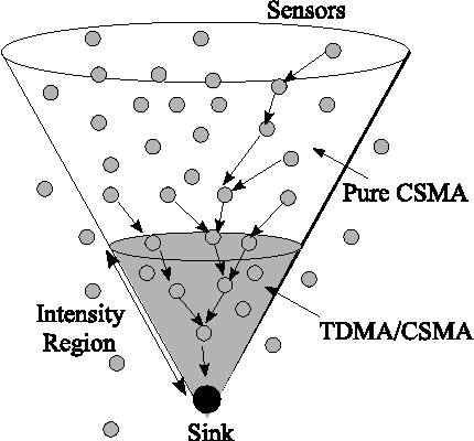 Figure 14 from MAC Essentials for Wireless Sensor Networks