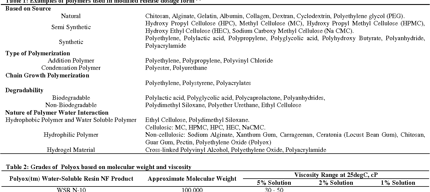 Table 1 from POLYOX (POLYETHYLENE OXIDE) MULTIFUNCTIONAL