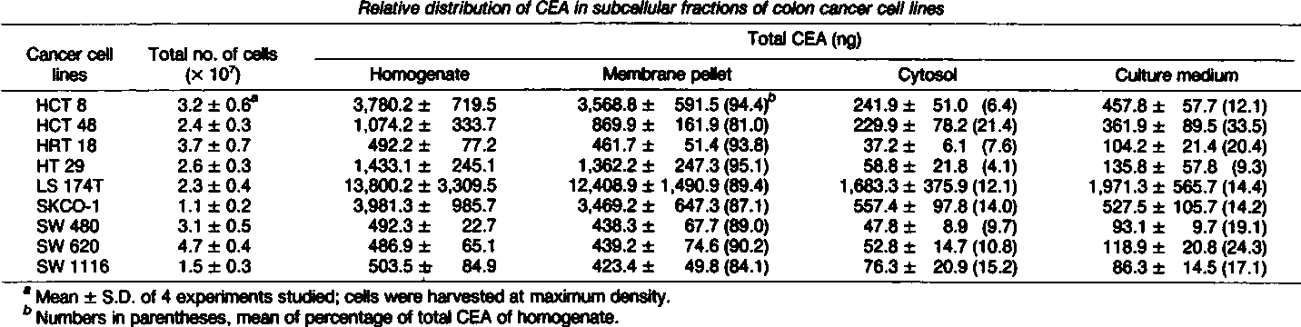 Table 2 From Subcellular Distribution Synthesis And Release Of Carcinoembryonic Antigen In Cultured Human Colon Adenocarcinoma Cell Lines Semantic Scholar