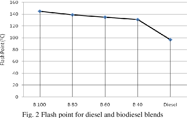 PDF] Biodiesel from Coconut Oil: A Renewable Alternative