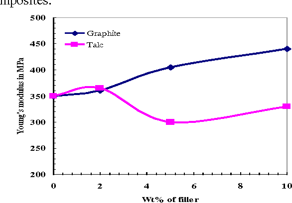 Figure 3 From Elastic And Electrical Properties Of Graphite And