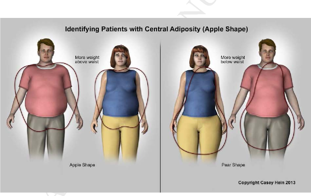 Figure 2 From Obesity And Cumulative Inflammatory Burden A Valuable Risk Assessment Parameter In Caring For Dental Patients Semantic Scholar