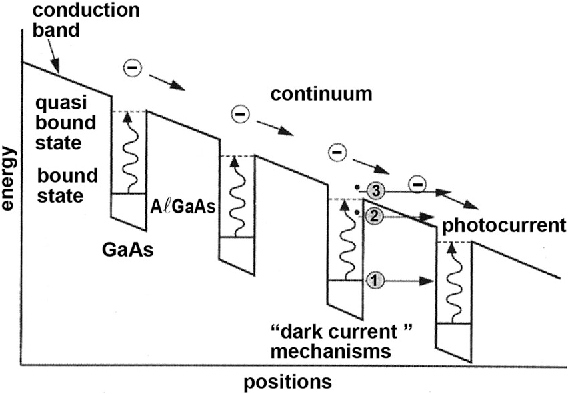Figure 3 From Quantum Well Infrared Photodetector Technology And Applications Semantic Scholar