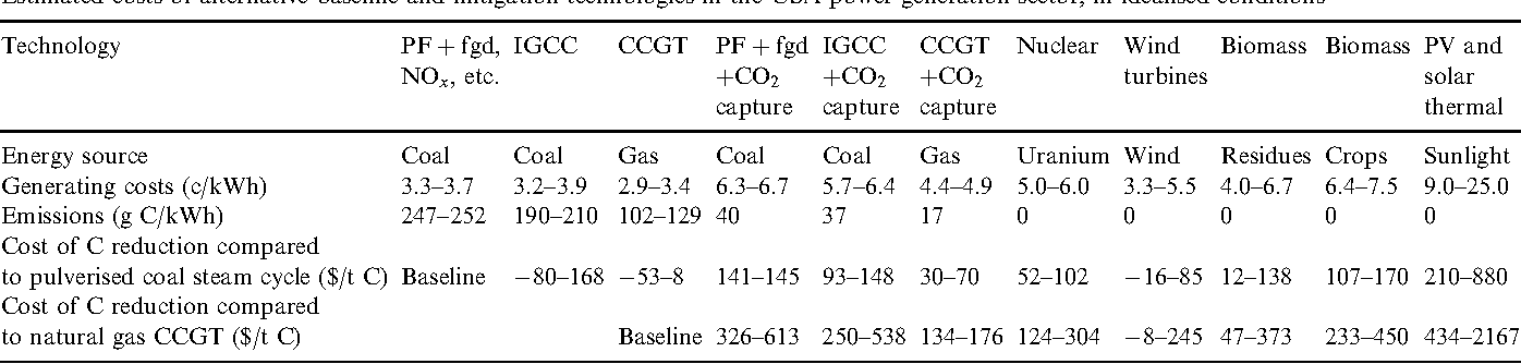 CARBON EMISSION AND MITIGATION COST COMPARISONS BETWEEN