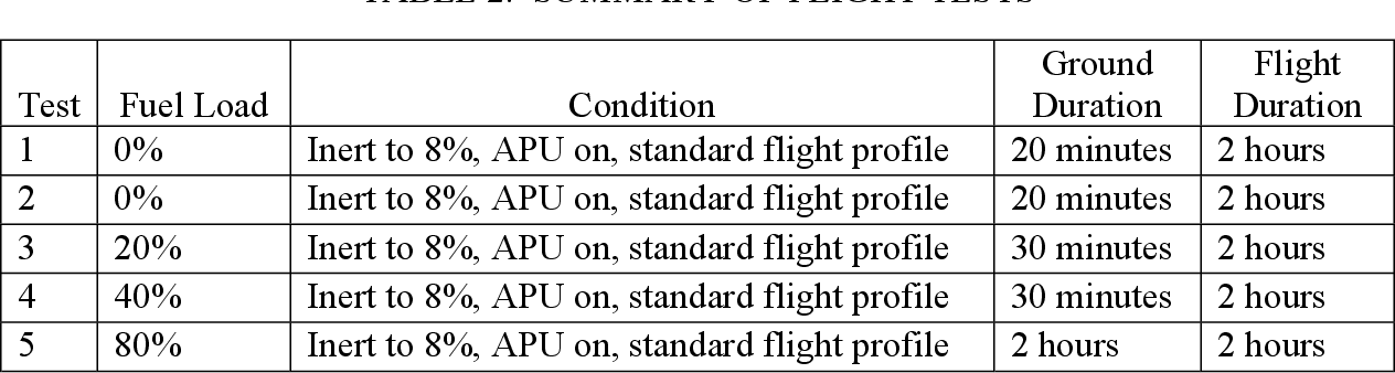 PDF] Ground and Flight Testing of a Boeing 737 Center Wing