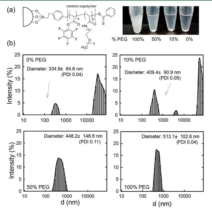 Figure 5 from Amine-Reactive Poly(pentafluorophenyl acrylate