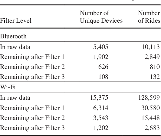 Estimation Of Origin And Destination Information From Bluetooth And Wi Fi Sensing For Transit Semantic Scholar
