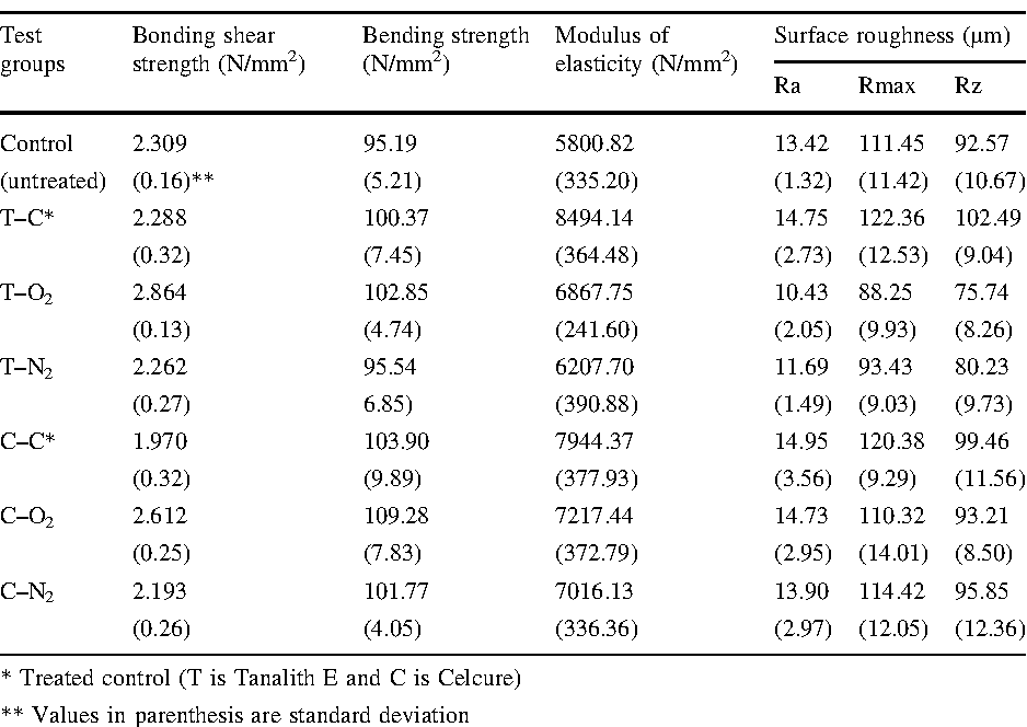Table 1 from The effect of plasma treatment on mechanical