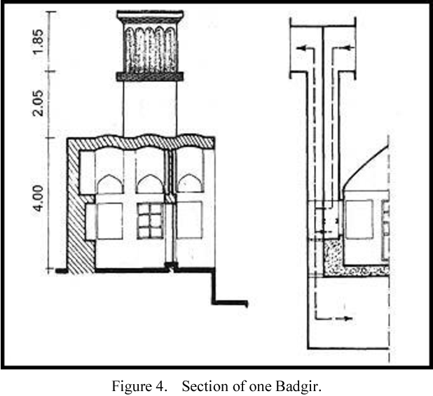 Figure 4 from Badgir (wind catcher) an example of