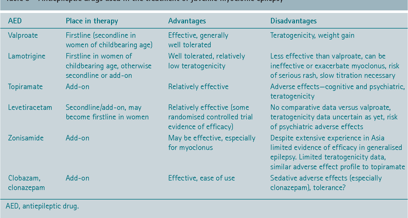 Table 3 from When the first antiepileptic drug fails in a