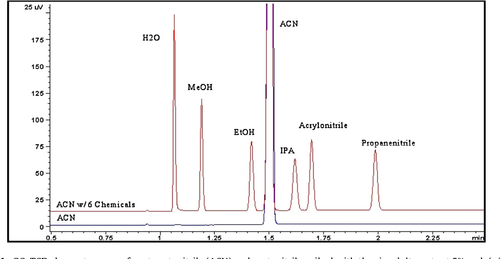 Figure 1 from Detection of adulteration in acetonitrile