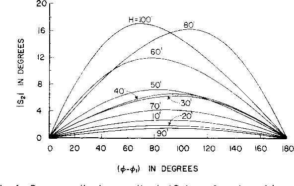 Figure 4 from Theory of Scalloping Amplitude Errors in