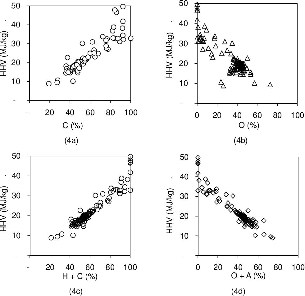 PDF New Van Krevelen diagram and its correlation with ...