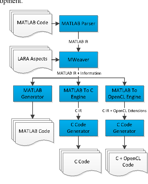 Figure 1 from Multi-Target C Code Generation from MATLAB