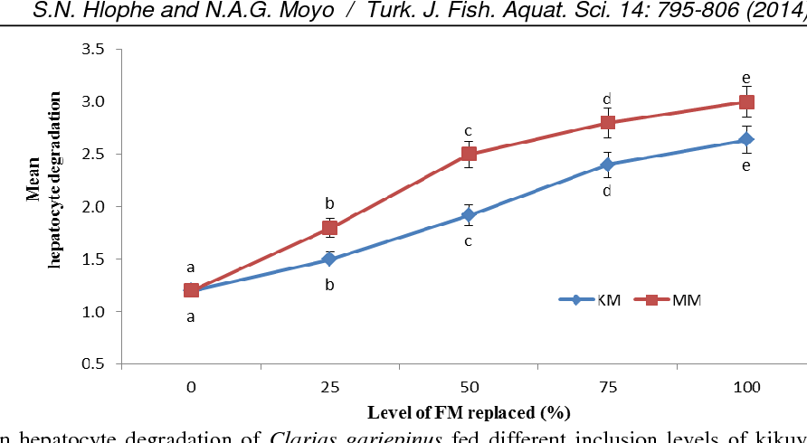 Replacing Fishmeal With Kikuyu Grass And Moringa Leaves Effects