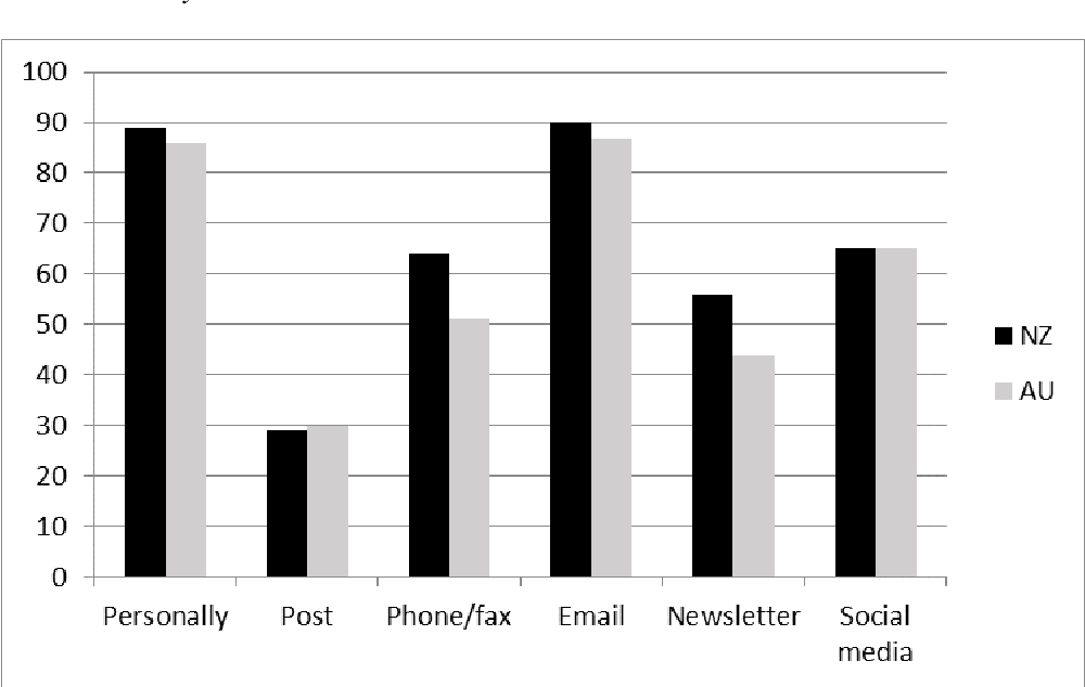 PDF] Adoption of Social Media in the Australian and New