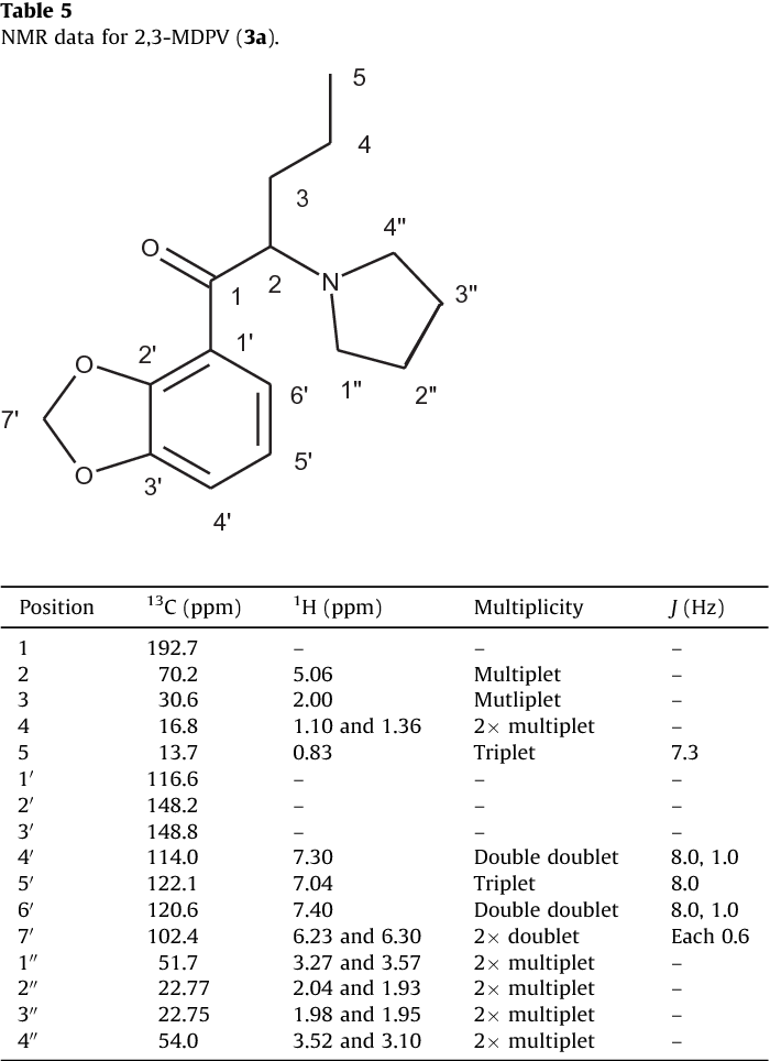 Table 5 from The analysis of substituted cathinones  Part 3