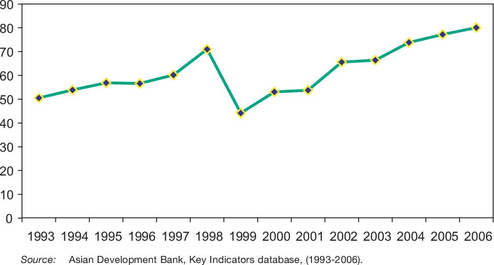 PDF] Trade liberalization effects on the development of