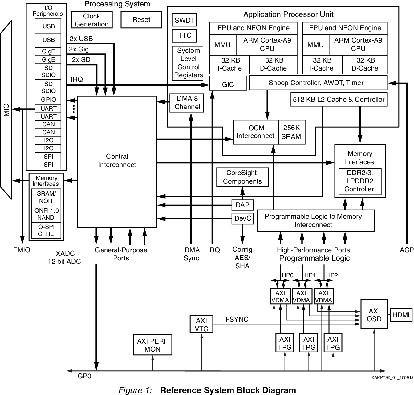 PDF] Designing High-Performance Video Systems with the Zynq