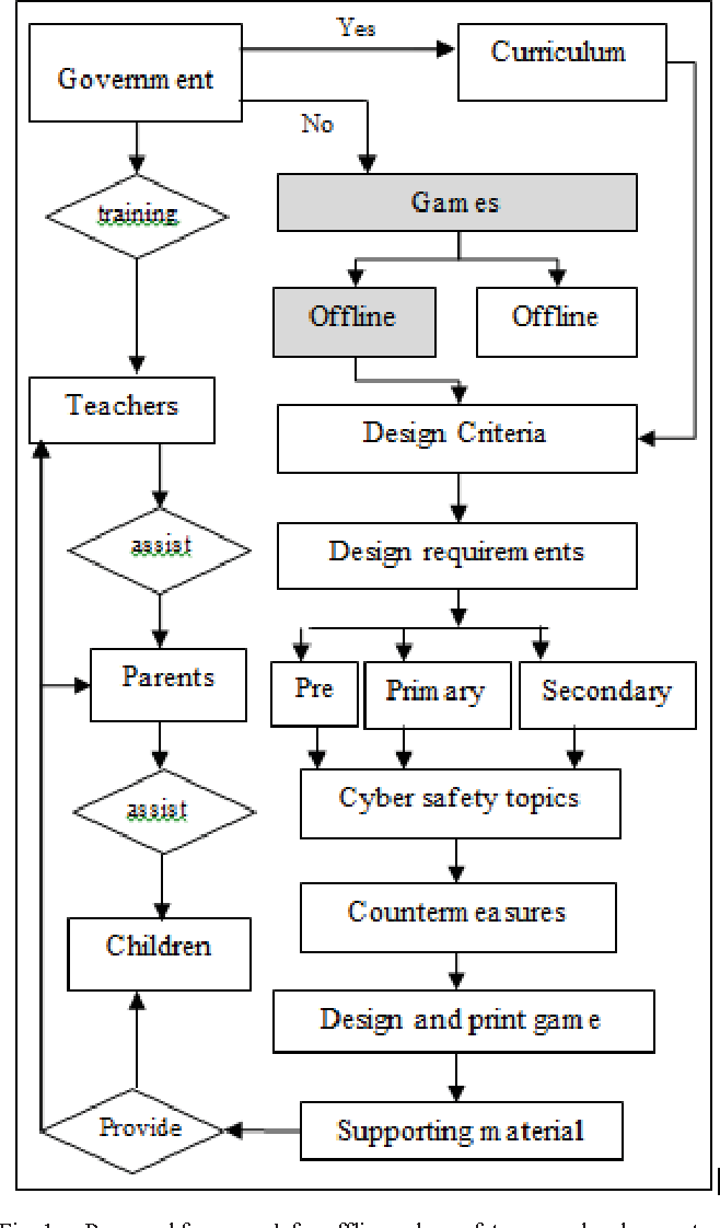 Enhancing cyber safety awareness among school children in