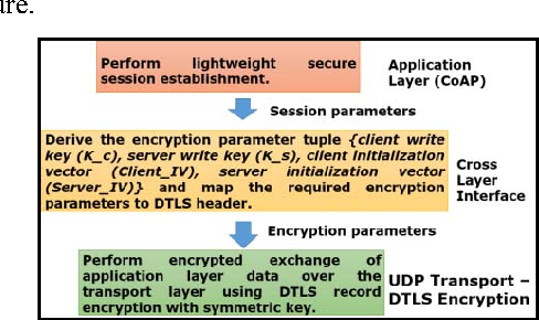 Figure 3 from LESS: Lightweight Establishment of Secure